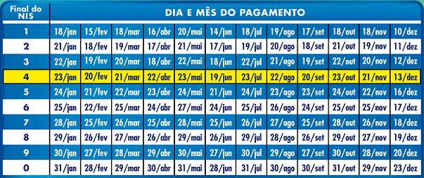 Calendário de pagamentos do Bolsa Família 2020